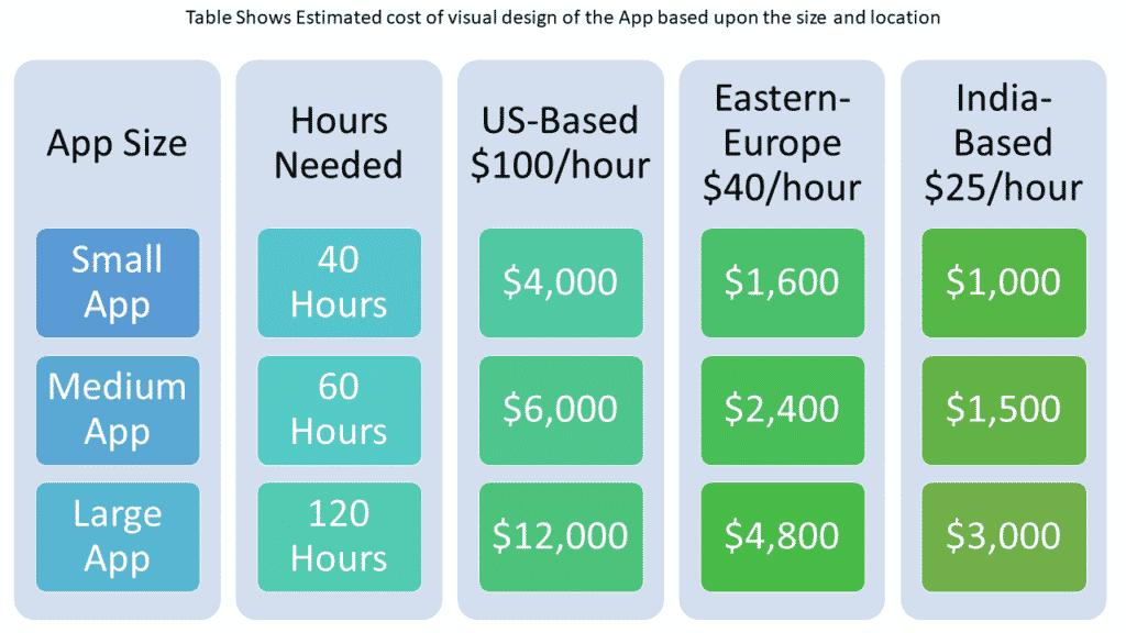 app design cost