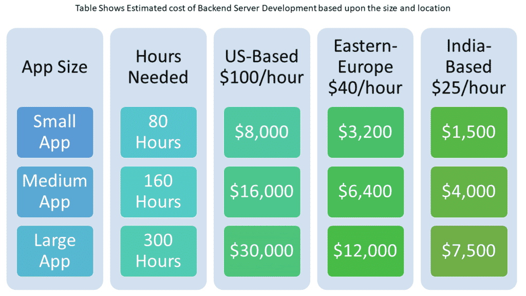 backend server cost