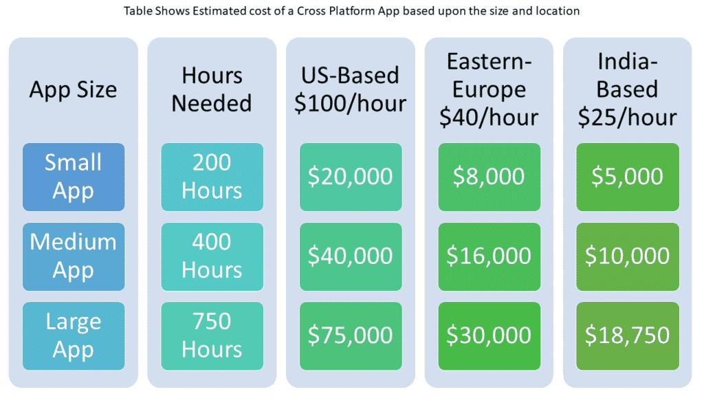 cross platform app cost