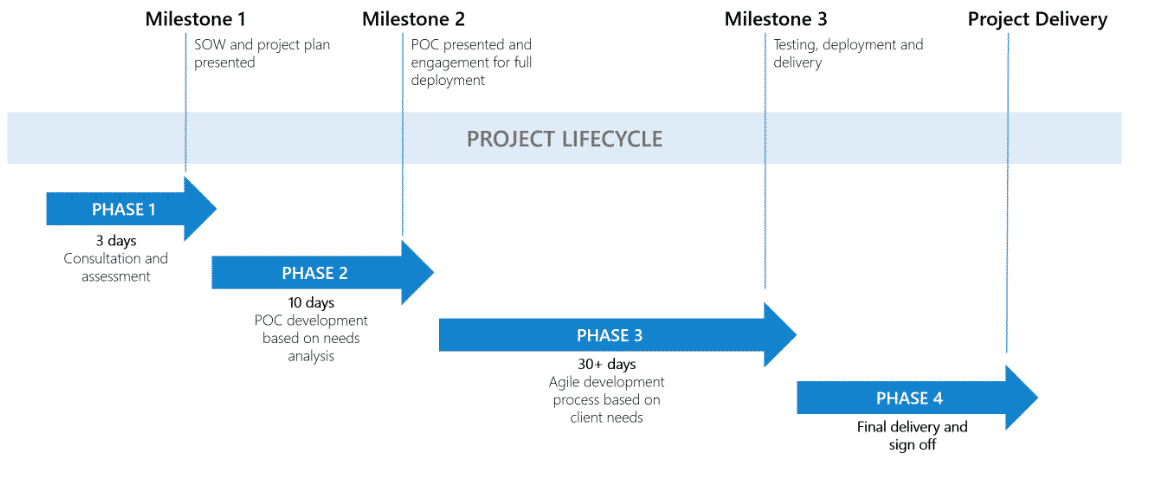 How Long does It Take to Design and Develop a Mobile App