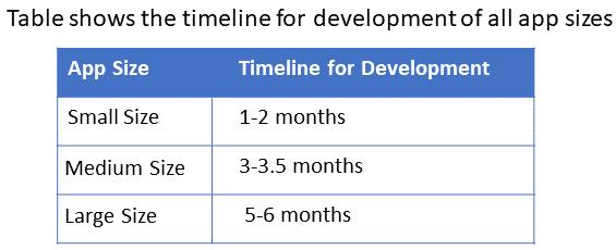 time for app development