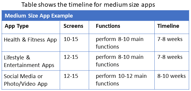 medium size app examples
