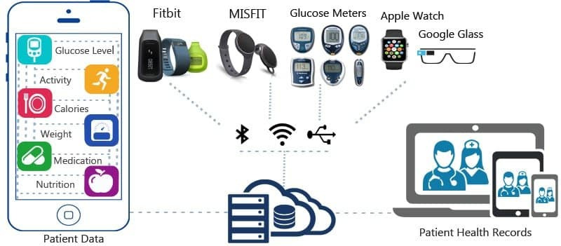 Integration with Wearable devices