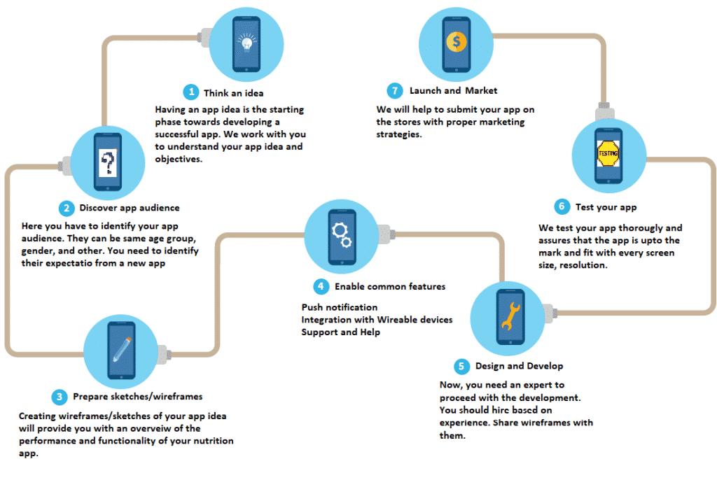 Nutrition app development process