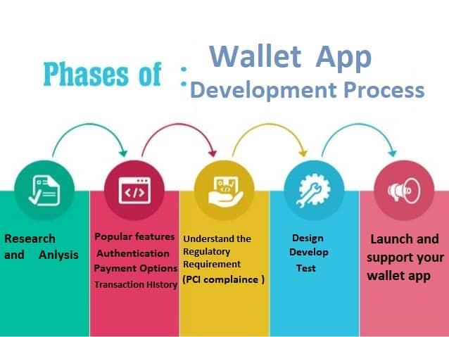 mobile wallet app development process
