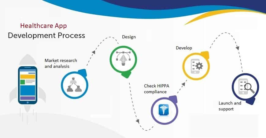 Healthcare App Development Process