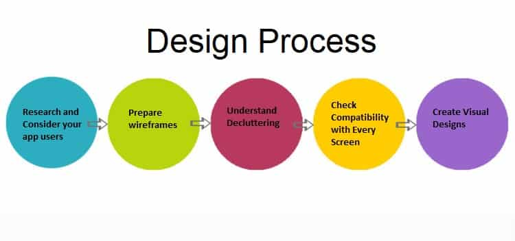 DesignProcess  simpalm