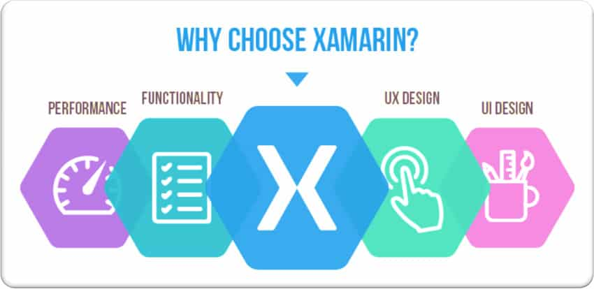 Why Xamarin is Beneficial for Mobile App Development?